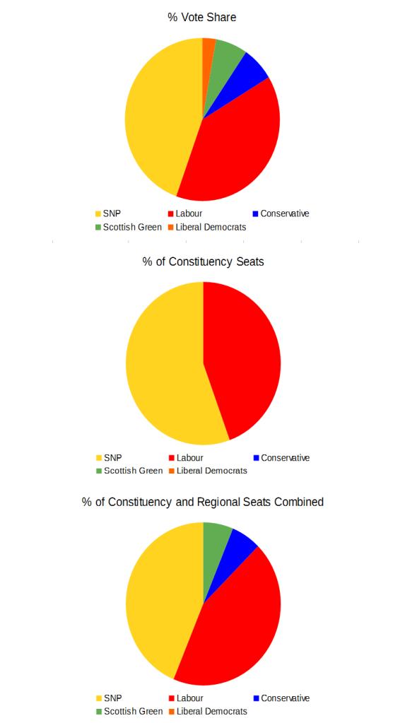 Regional Vote Glasgow 2011 Pies
