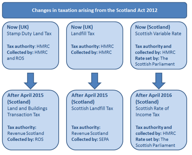 A Summary of the changes in taxation due to the Scotland Act 2012 Source: Scotland Act 2012: Financial Provisions.