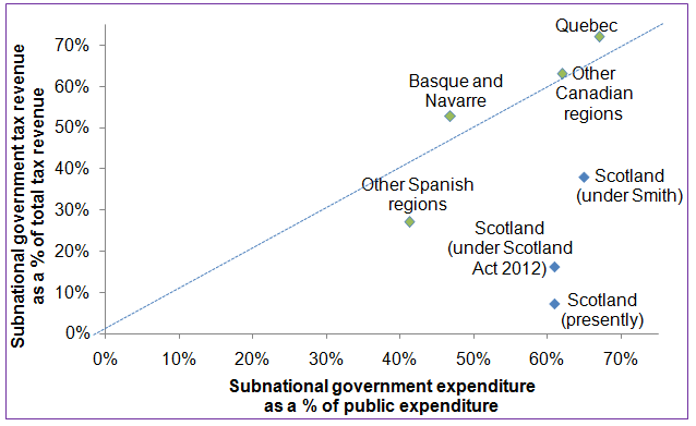 A comparison of the % of devolved control in Scotland now, under 2012 and under Smith as well as a comparison with Spain and Canada. Source: Scottish Government.