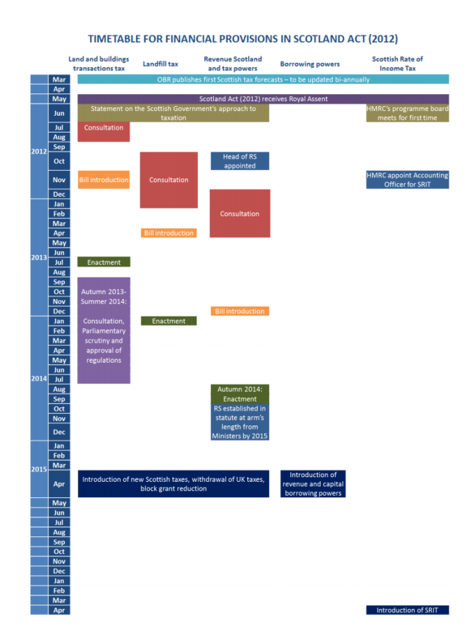The proposed timetable of the implementation of financial powers outlined in the Scotland Act 2012.
