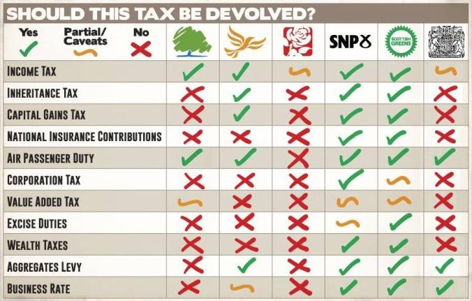 Which taxes each of the parties think Scotland should control compared to what we're ultimately going to get under the Scotland Act 2015.