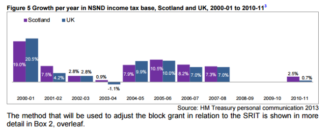 Growth in income tax receipts in Scotland and in the UK from 2000-2011. Source: Scottish Parliament.