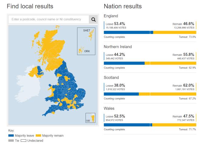 EU Results