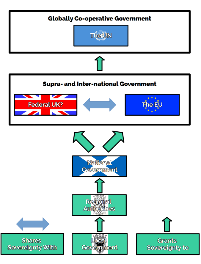 Subsidiarity Model.png