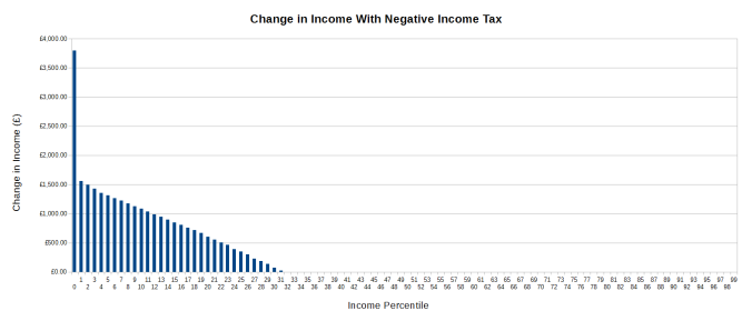 Change in Income - No UR Tax