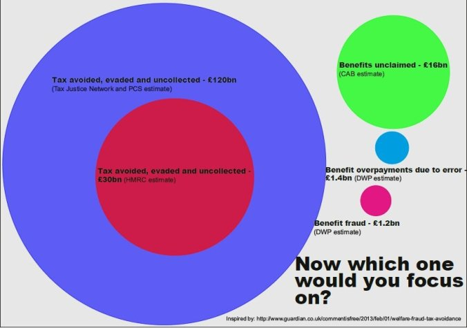 tax-v-benefit-fraud-graph-excellent-2