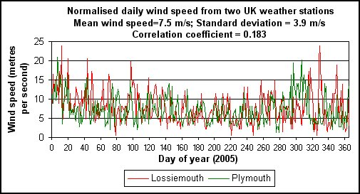 normalised-wind-speeds505x273