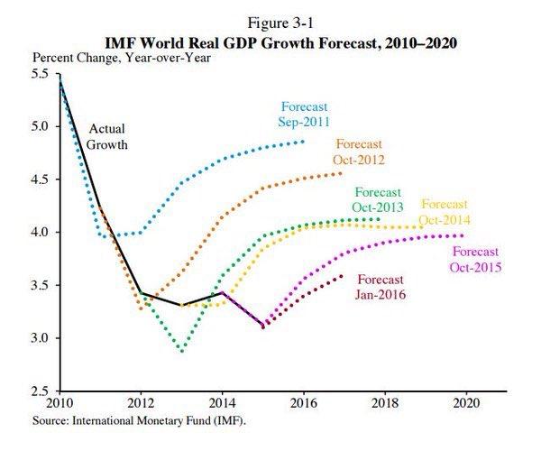 IMF GDP Growth