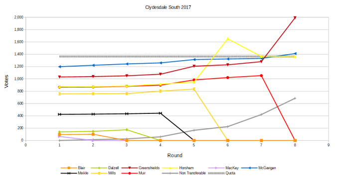 Clydsdale South Results