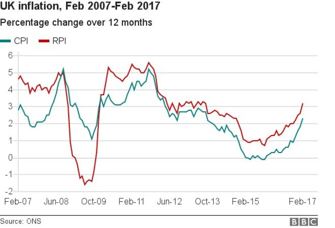 _95250708_chart_inflation_mar17