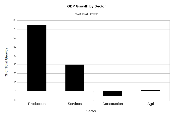 GDP Sector2