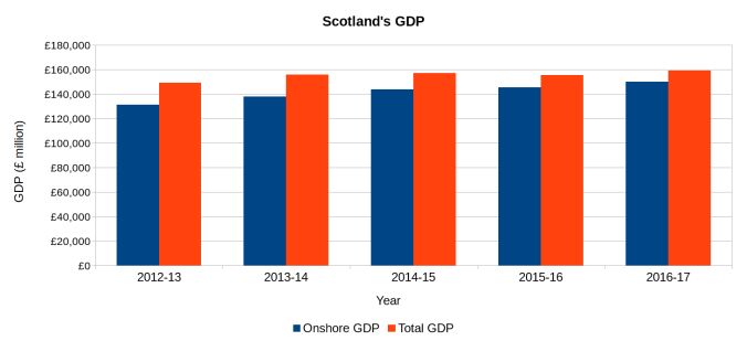 Scotland GDP Onshore Offshore
