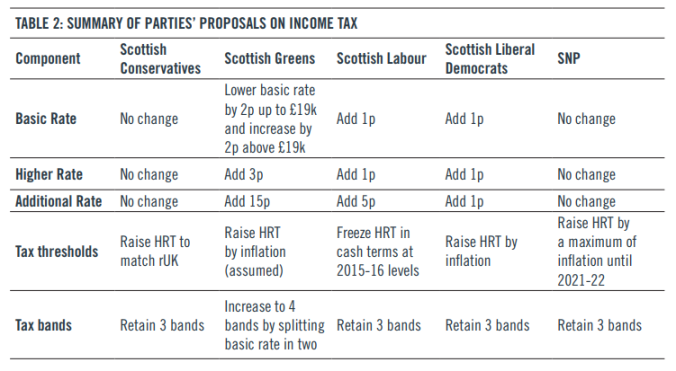 Tax plans