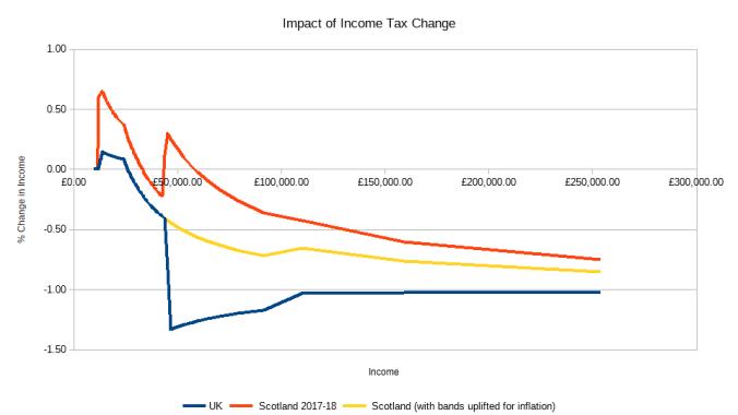 Impact Percent