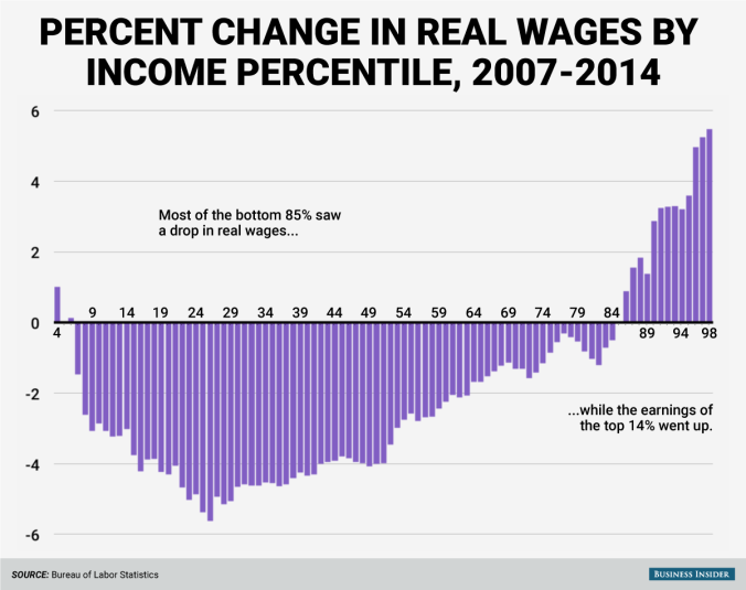 private-sector-wage-change-2007-2014.png