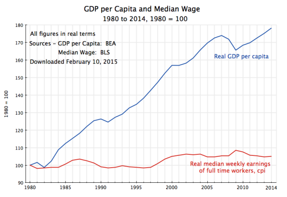 real-gdp-per-capita-median-weekly-earnings-1980-2013