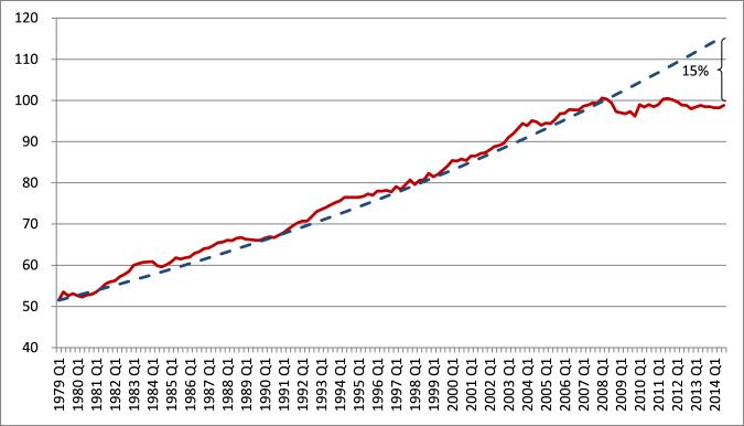 Van-Reenen-budget-fig-3.png