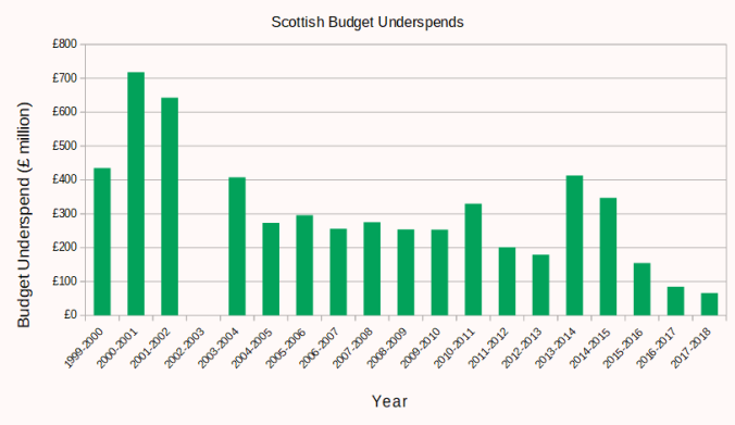 A bar chart of Scottish budget underspends since devolution. There is a clear trend downwards from the 2000-2001 high of £718 million down to the 2017-18 low of £66 million.