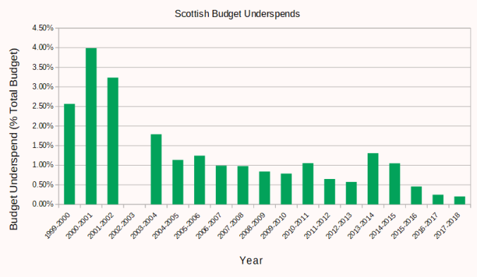 The underspend bar chart converted to percentages of the total budget. From 4% in 2000-2001 to 0.21% in 2017-18