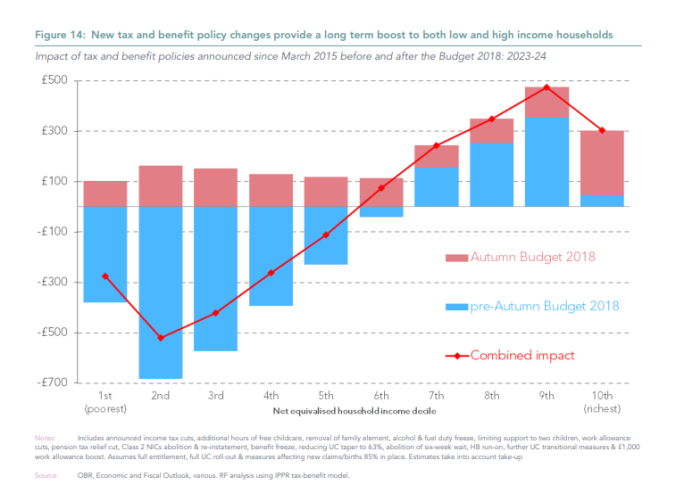 Cumulative impact of Conservative Austerity by income decile