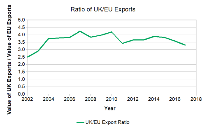 The Ratio of Exports from Scotland to rUK compared to the EU. The UK share rises from 2.5 times in 2002 to 4.2 times in 2007 then drops to 3.2 times by 2017.