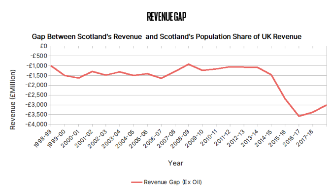 04 - Revenue Gap
