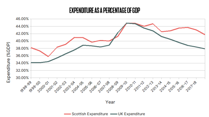 06 - Expenditure GDP