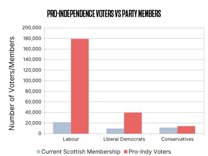 Members v Voters